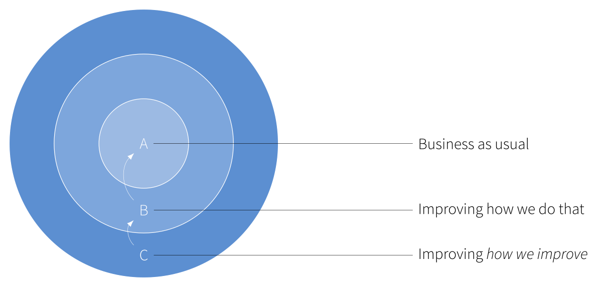 Illustration of the ABC model